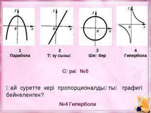 Сұрақ №5 №4 Гипербола Қай суретте кері пропорционалдықтың графигі бейнеленген