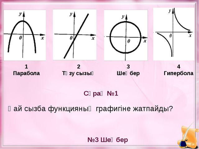 Сұрақ №1 №3 Шеңбер 1 Парабола 2 Түзу сызық Қай сызба функцияның графигіне жат...