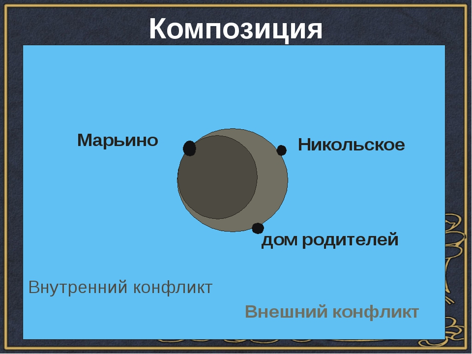 Композиция