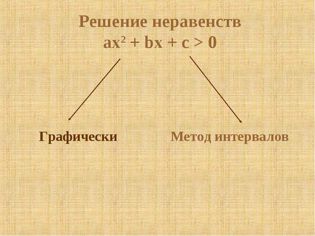 Решение неравенств ax2 + bx + c > 0 Графически Метод интервалов