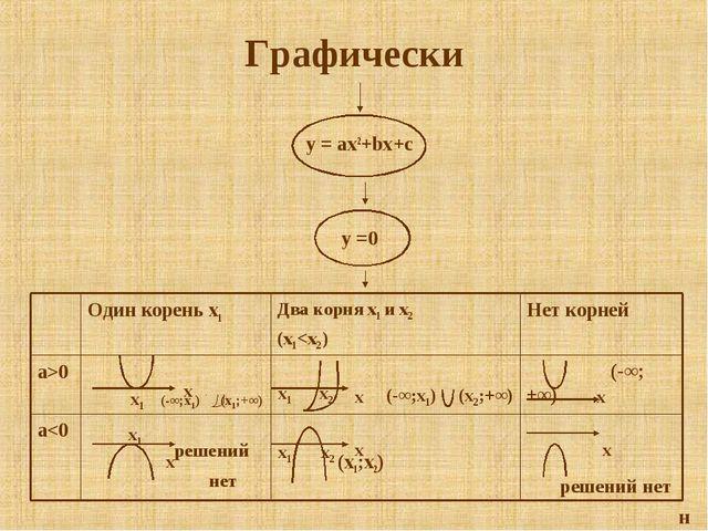 Графически y = ax2+bx+c н (-∞;+∞) решений нет (x1;x2) решений нет