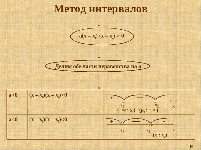 Метод интервалов a(x – x1) (x – x2) > 0 н (x1; x2)