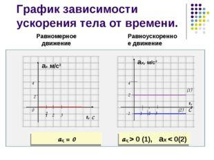 График зависимости ускорения тела от времени. ах ,м/с² t, С Равномерное движе