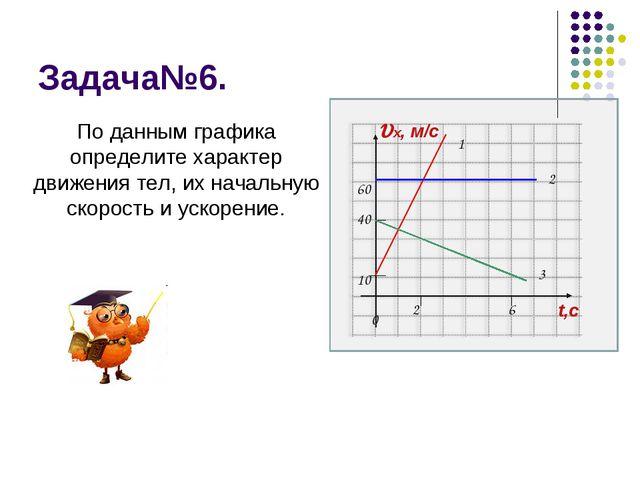 Задача№6. х, м/c t,с 10 2 60 6 0 1 2 40 3 По данным графика определите харак...