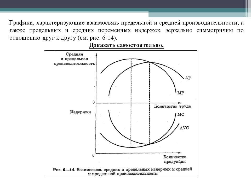 Графики, характеризующие взаимосвязь предельной и средней производительности,...