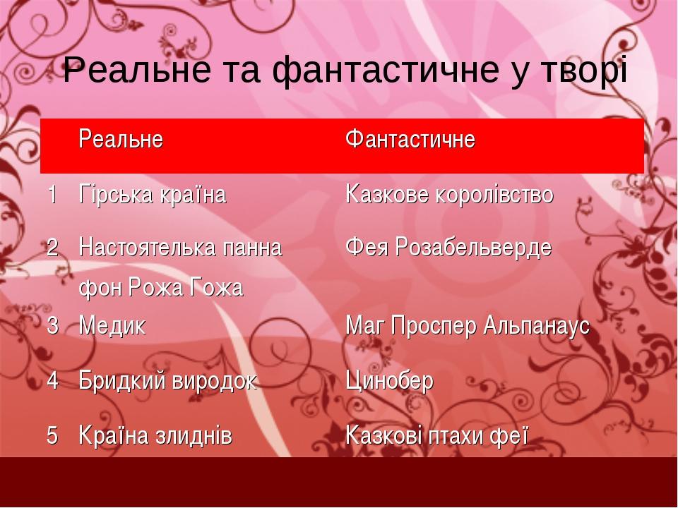 Реальне та фантастичне у творі РеальнеФантастичне 1Гірська країнаКазкове...