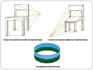 Схема построениялинейной перспективы Схема построенияобратной перспективы.