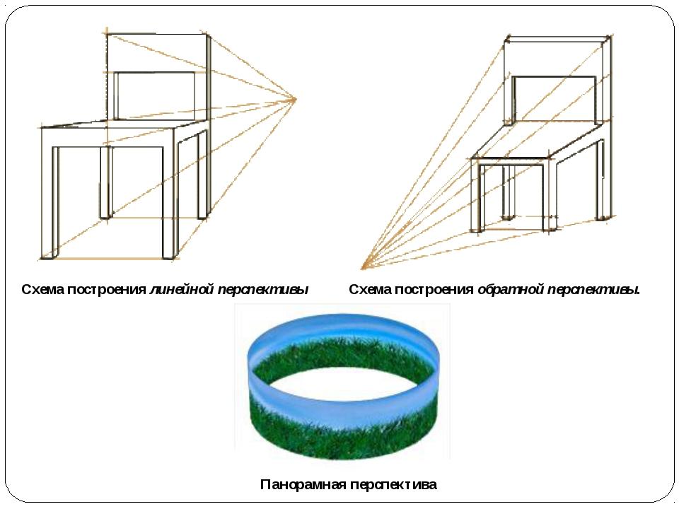Схема построениялинейной перспективы Схема построенияобратной перспективы....