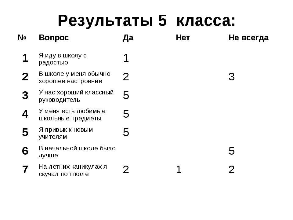 Результаты 5 класса: №ВопросДаНетНе всегда 1Я иду в школу с радостью1...