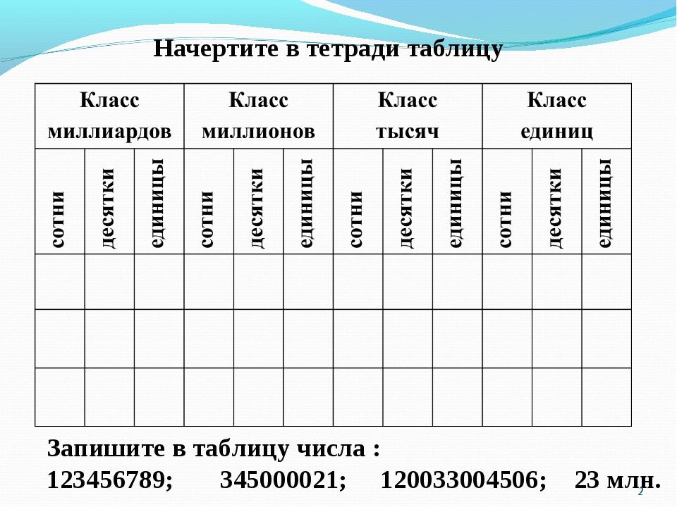 Начертите в тетради таблицу Запишите в таблицу числа : 123456789; 345000021;...