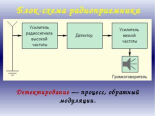 Блок-схема радиоприемника Детектирование — процесс, обратный модуляции. Други