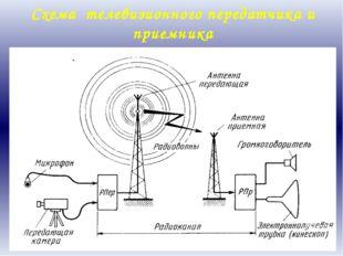 Схема телевизионного передатчика и приемника Процесс передачи изображения на