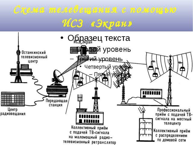 Схема телевещания с помощью ИСЗ «Экран» 26 октября 1976 года в Советском Союз...