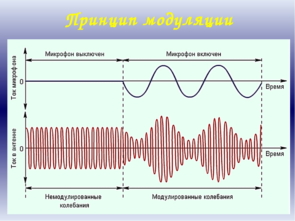 Принцип модуляции
