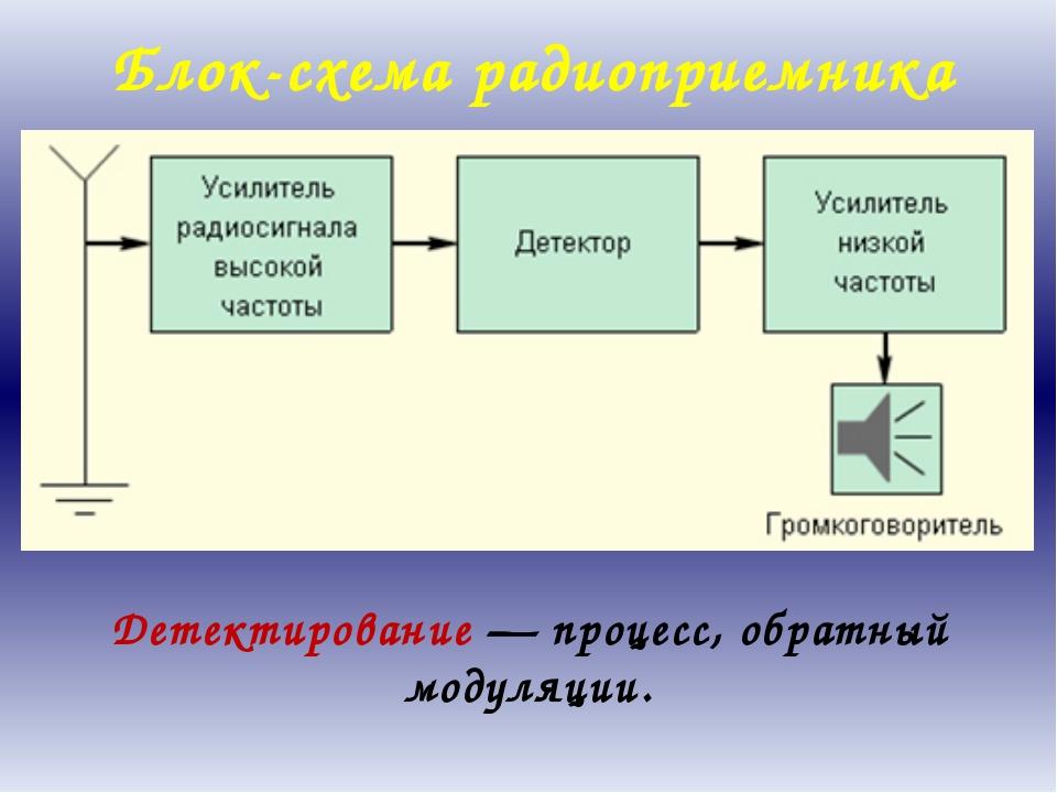 Блок-схема радиоприемника Детектирование — процесс, обратный модуляции. Други...