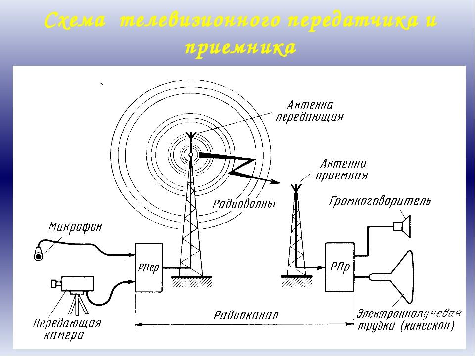 Схема телевизионного передатчика и приемника Процесс передачи изображения на...
