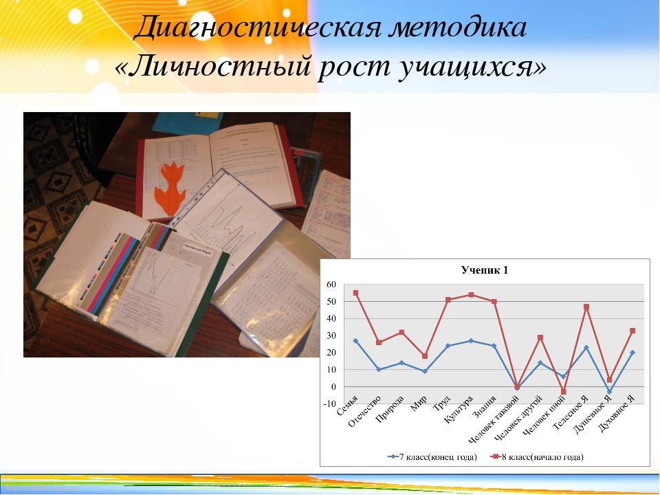 Диагностическая методика «Личностный рост учащихся» http://linda6035.ucoz.ru/