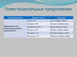 Повествовательные предложения. Тип предложения Форма глагола Примеры Affirmat