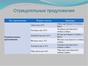 Отрицательные предложения Тип предложения Форма глагола Примеры Отрицательные