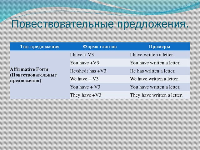 Повествовательные предложения. Тип предложения Форма глагола Примеры Affirmat...
