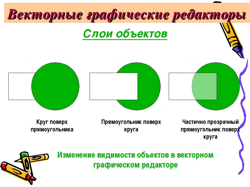 Векторные графические редакторы Круг поверх прямоугольника Прямоугольник пове...