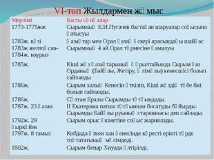 VI-топ Жылдармен жұмыс Мерзімі Басты оқиғалар 1773-1775жж Сырымның Е.И.Пугаче