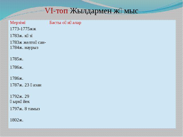 VI-топ Жылдармен жұмыс Мерзімі Басты оқиғалар 1773-1775жж 1783ж. күзі 1783ж ж...