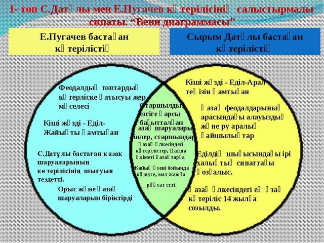 Сырым Датұлы бастаған көтерілістің Е.Пугачев бастаған көтерілістің І- топ С.Д...