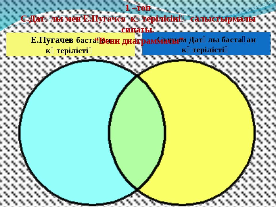 Сырым Датұлы бастаған көтерілістің Е.Пугачев бастаған көтерілістің 1 –топ С.Д...