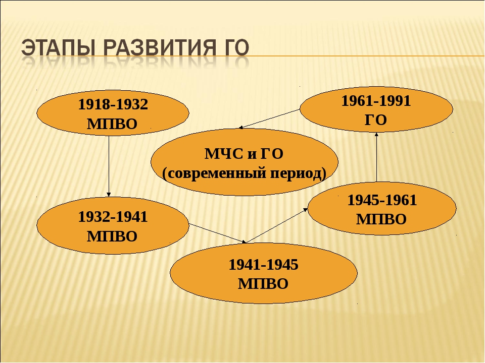 1918-1932 МПВО 1932-1941 МПВО 1941-1945 МПВО 1945-1961 МПВО 1961-1991 ГО МЧС...