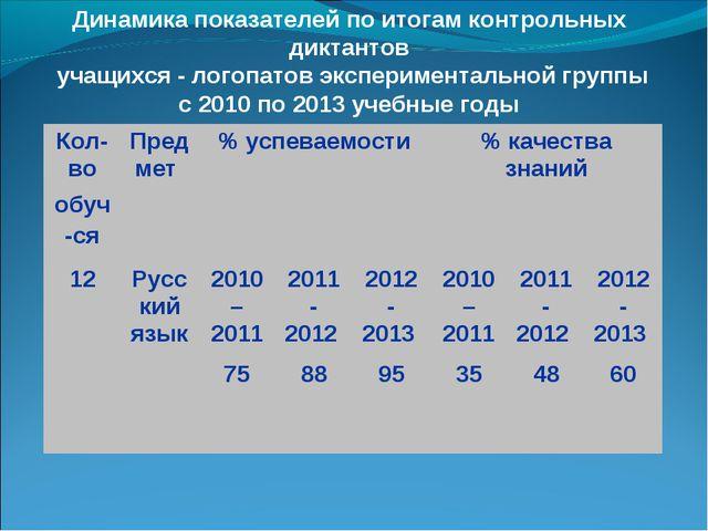 Динамика показателей по итогам контрольных диктантов учащихся - логопатов эк...