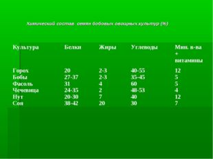 Химический состав семян бобовых овощных культур (%)