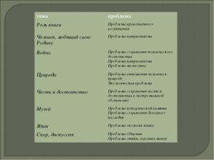темапроблема Роль книгиПроблема нравственного воспитания Человек, любящий с