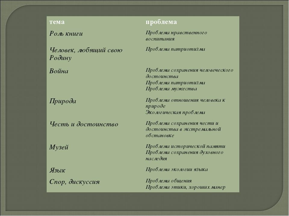 темапроблема Роль книгиПроблема нравственного воспитания Человек, любящий с...