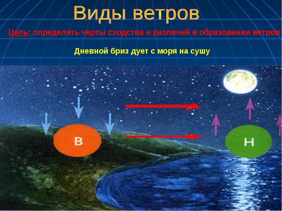 Цель: определить черты сходства и различий в образовании ветров Дневной бри...