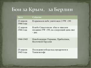 ДатаСобытие 10 апреля 1944 годаВ крымском небе уничтожен 2 FW -190 12 апрел