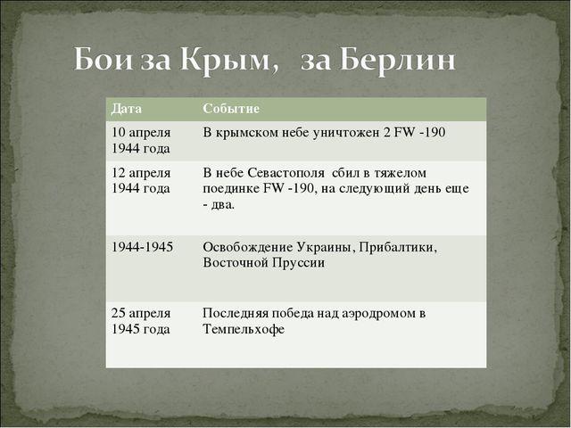 ДатаСобытие 10 апреля 1944 годаВ крымском небе уничтожен 2 FW -190 12 апрел...