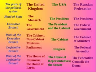 The Monarch The Government The Cabinet; Non-Cabinet Ministers Parliament The