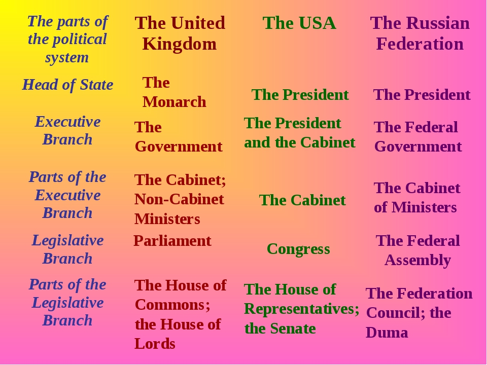 The Monarch The Government The Cabinet; Non-Cabinet Ministers Parliament The...