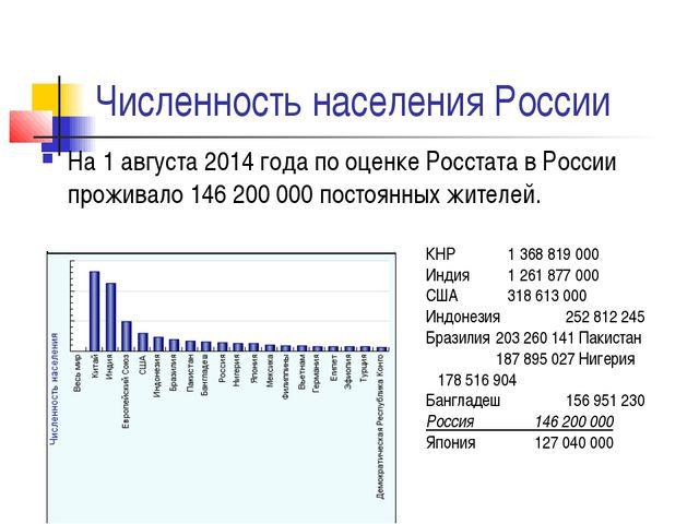 Численность населения России На 1 августа 2014 года по оценке Росстата в Росс...