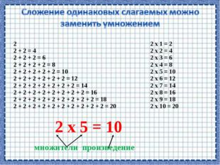 2 2 + 2 = 4 2 + 2 + 2 = 6 2 + 2 + 2 + 2 = 8 2 + 2 + 2 + 2 + 2 = 10 2 + 2 + 2