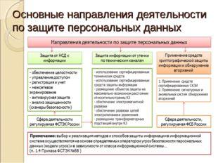 Основные направления деятельности по защите персональных данных