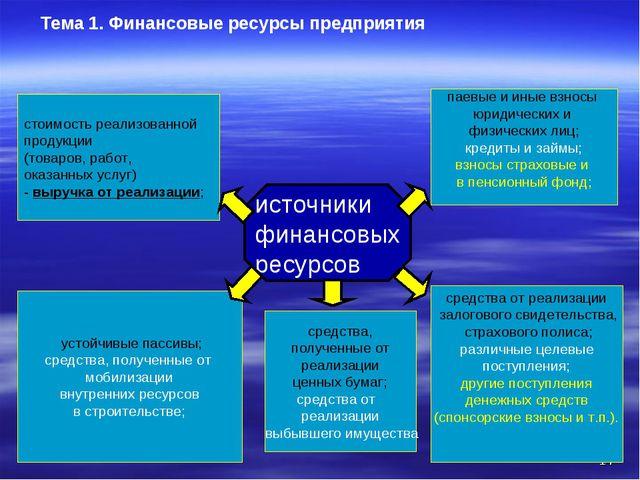 Презентация Финансовые ресурсы предприятия Финансовые ресурсы предприятия источники финансовых ресурсов устойч
