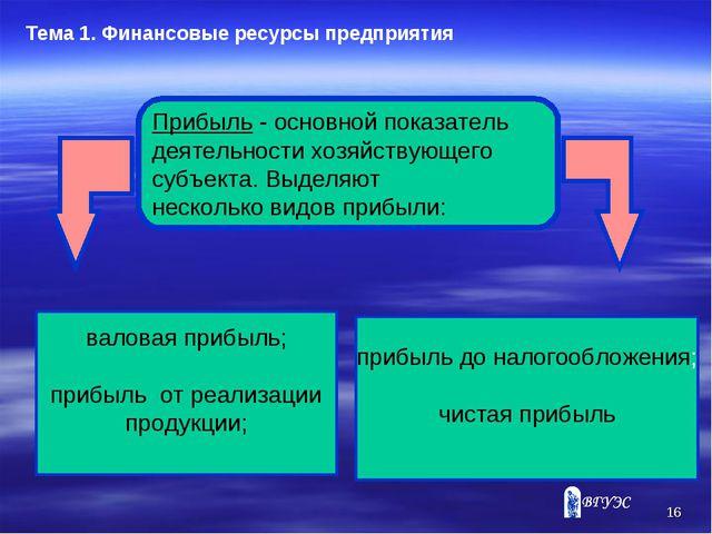 * Тема 1. Финансовые ресурсы предприятия