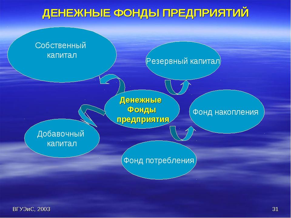 ВГУЭиС, 2003 * ДЕНЕЖНЫЕ ФОНДЫ ПРЕДПРИЯТИЙ  Собственный капитал Фонд потребле...