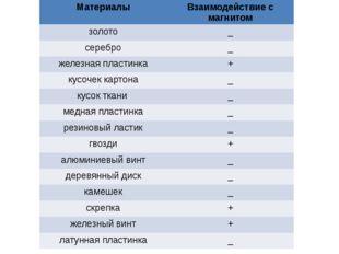 Материалы Взаимодействие с магнитом золото _ серебро _ железная пластинка + к