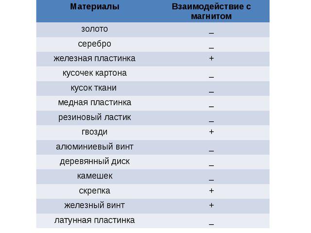 Материалы Взаимодействие с магнитом золото _ серебро _ железная пластинка + к...