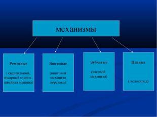 механизмы Ременные ( сверлильный, токарный станок, швейная машина) Винтовые (