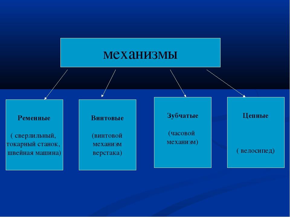 механизмы Ременные ( сверлильный, токарный станок, швейная машина) Винтовые (...