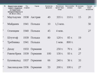 № Фашистские лагеря смерти созданные на территории Западной Европы в 30–40-е